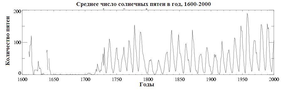 Среднее число солнечных пятен в год, 1600-2000